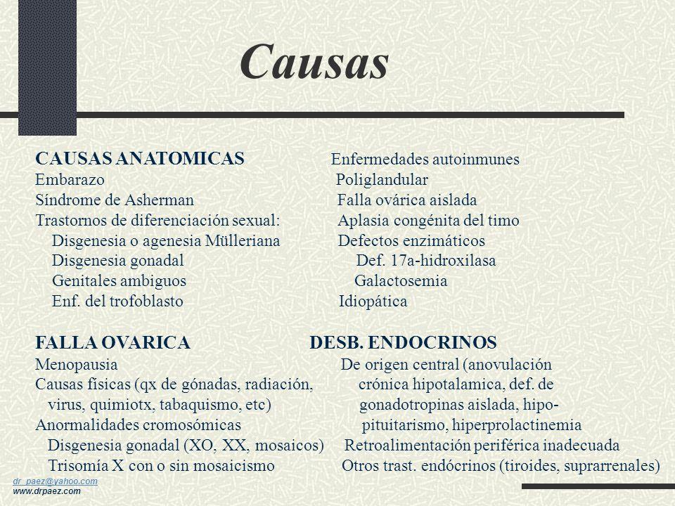 Causas CAUSAS ANATOMICAS Enfermedades autoinmunes