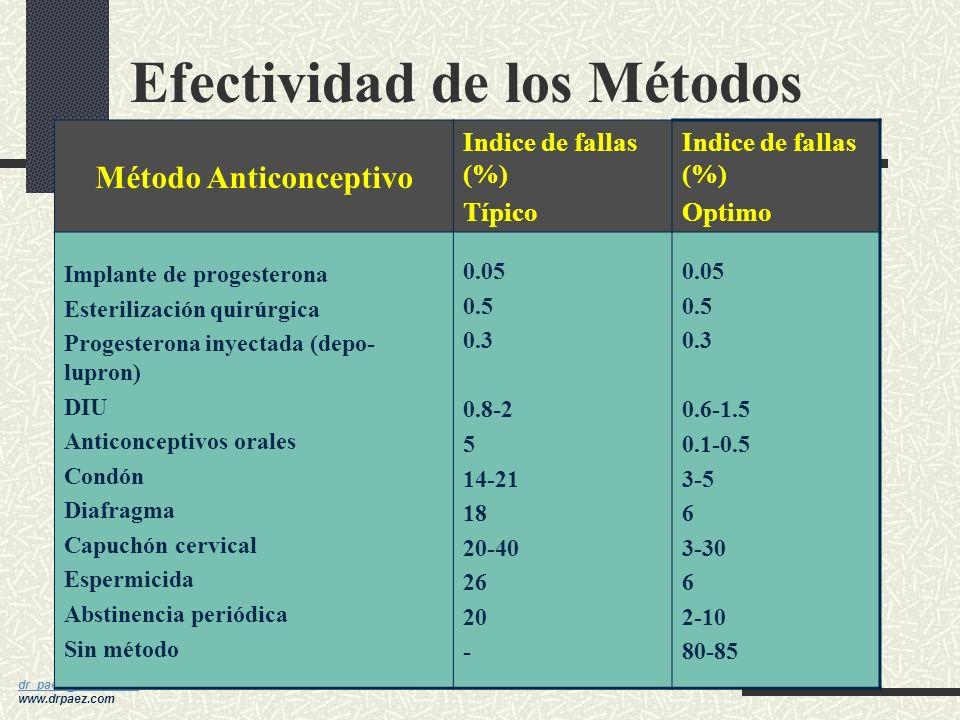 Efectividad de los Métodos