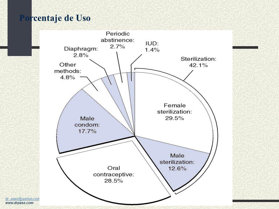 Porcentaje de Uso