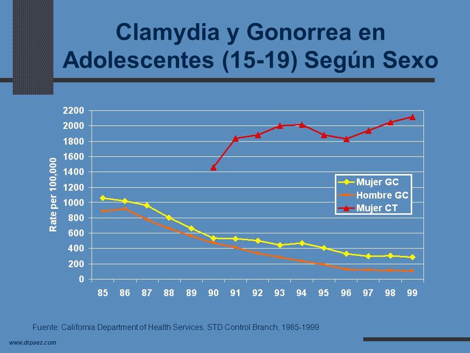 Clamydia y Gonorrea en Adolescentes (15-19) Según Sexo