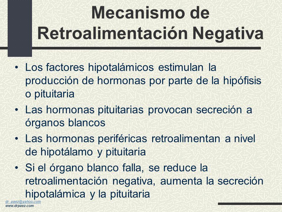 Mecanismo de Retroalimentación Negativa