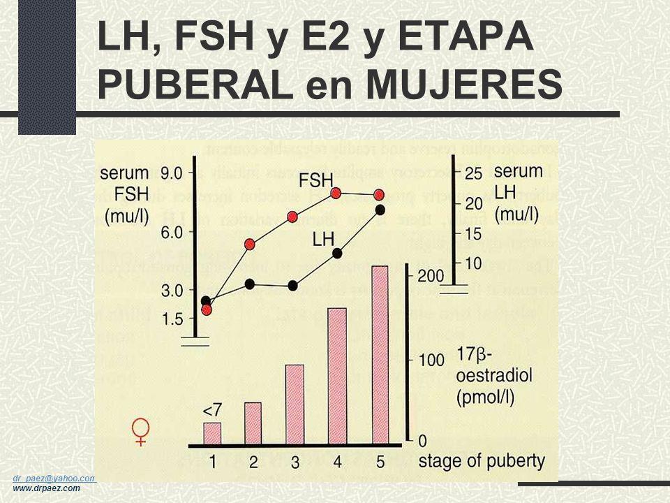 LH, FSH y E2 y ETAPA PUBERAL en MUJERES