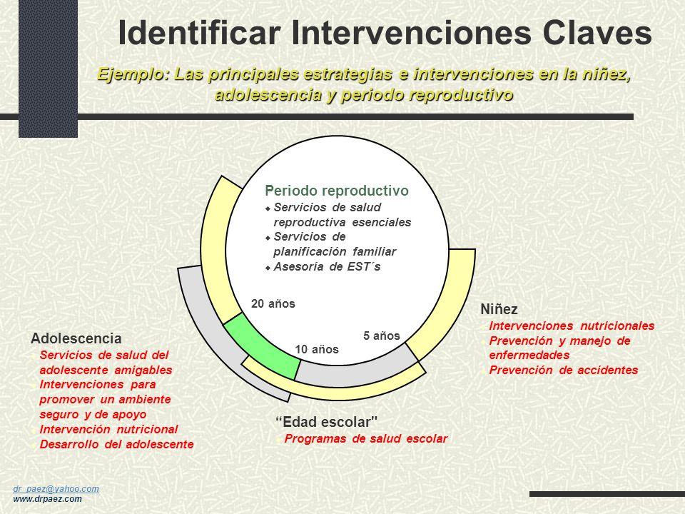 Identificar Intervenciones Claves