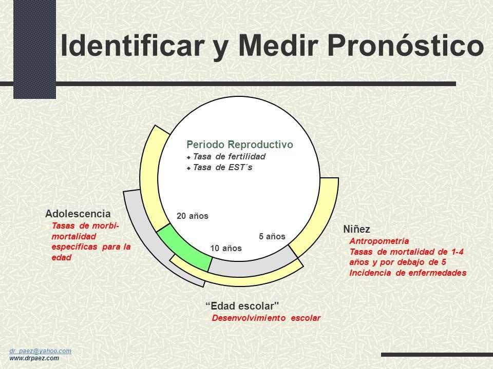 Identificar y Medir Pronóstico