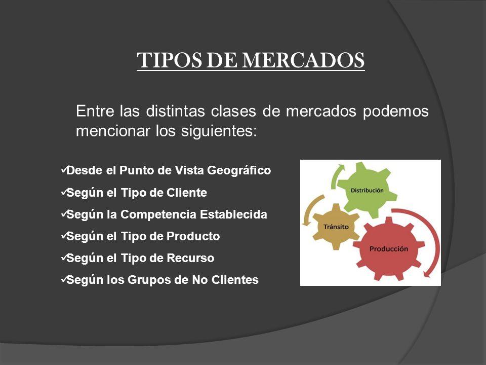 TIPOS DE MERCADOS Entre las distintas clases de mercados podemos mencionar los siguientes: Desde el Punto de Vista Geográfico.