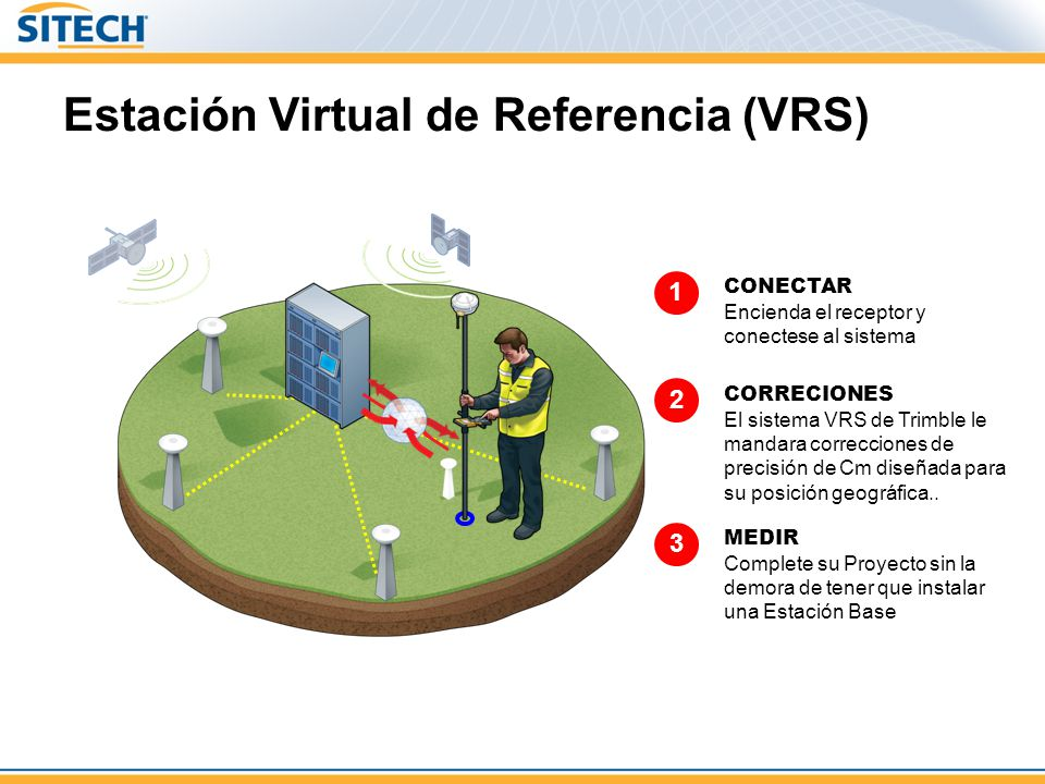 Estación Virtual de Referencia (VRS)