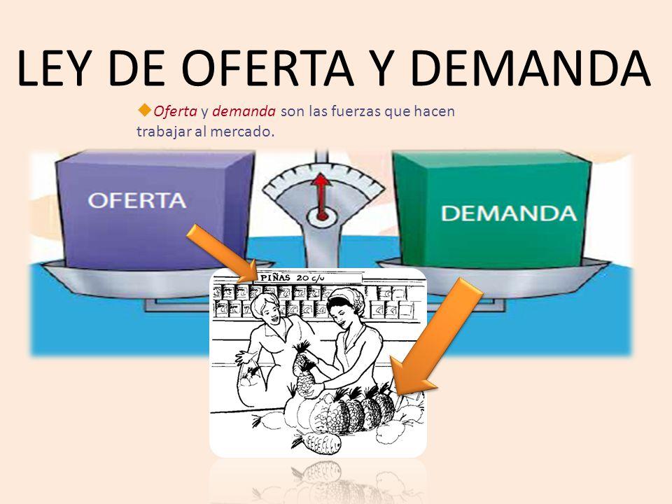 Ley De Oferta Y Demanda Oferta Y Demanda Son Las Fuerzas