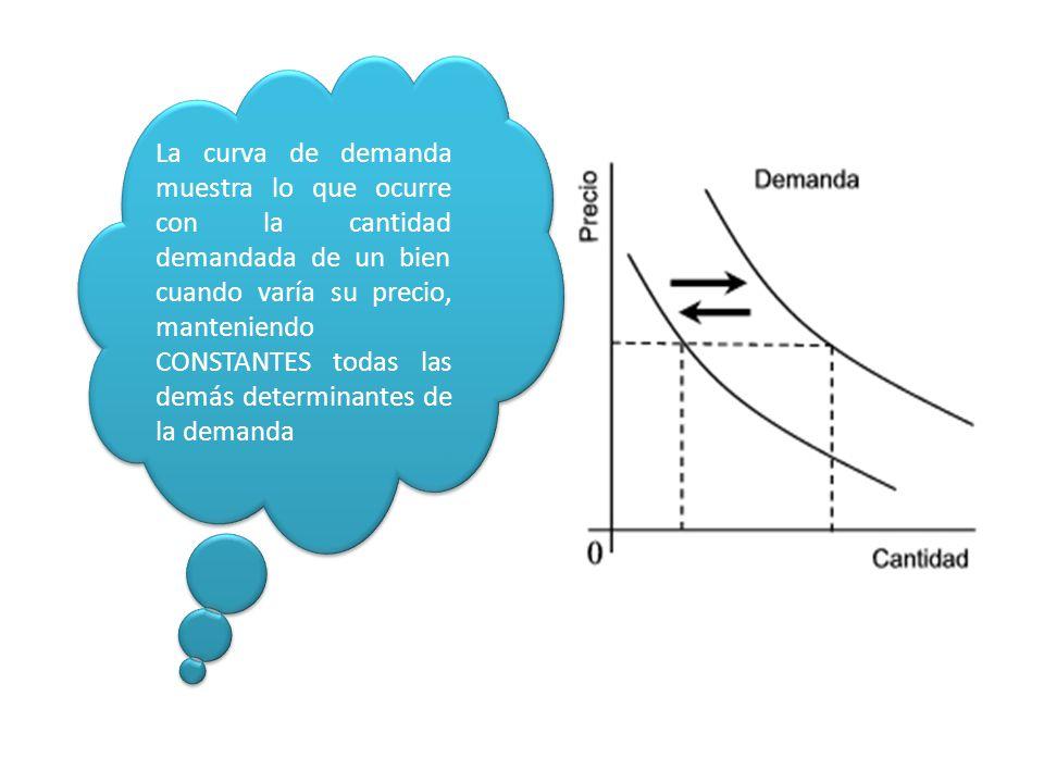 La curva de demanda muestra lo que ocurre con la cantidad demandada de un bien cuando varía su precio, manteniendo CONSTANTES todas las demás determinantes de la demanda