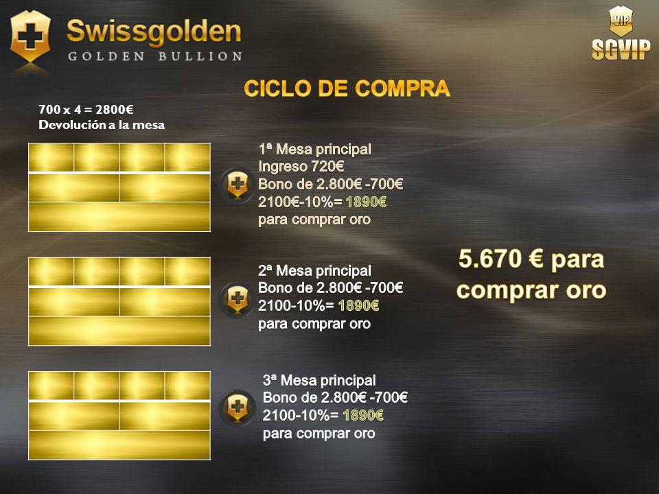 5.670 € para comprar oro CICLO DE COMPRA 1ª Mesa principal
