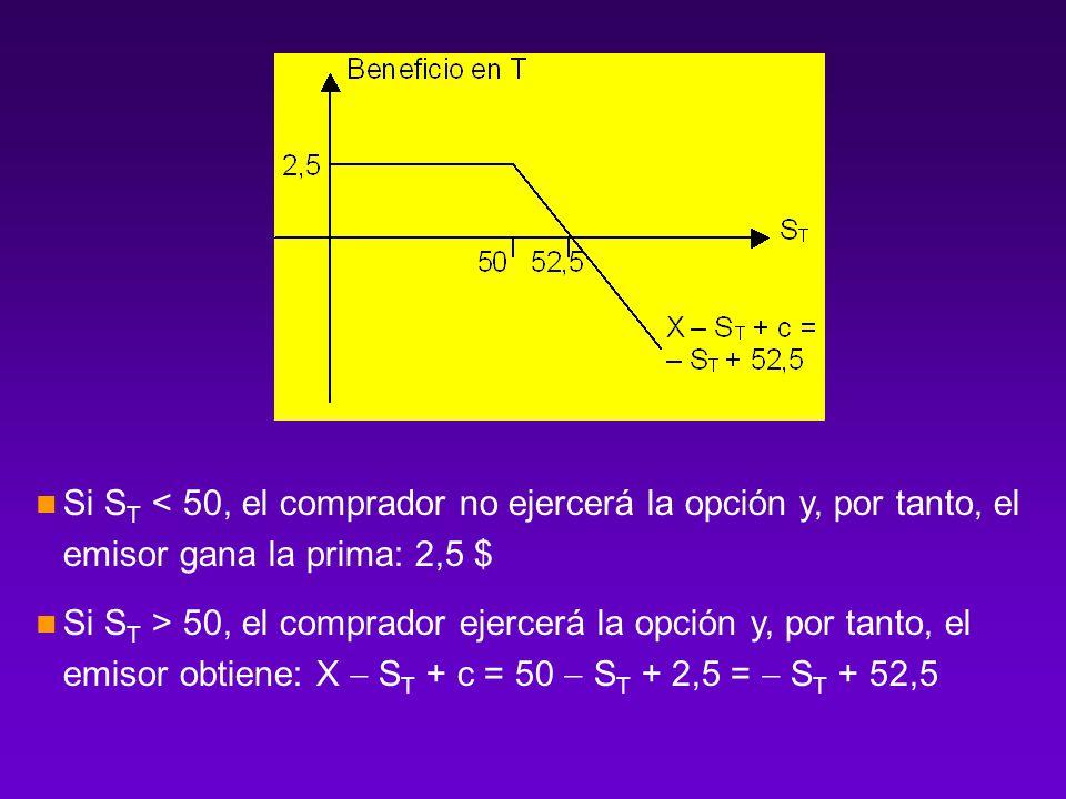 Si ST < 50, el comprador no ejercerá la opción y, por tanto, el emisor gana la prima: 2,5 $