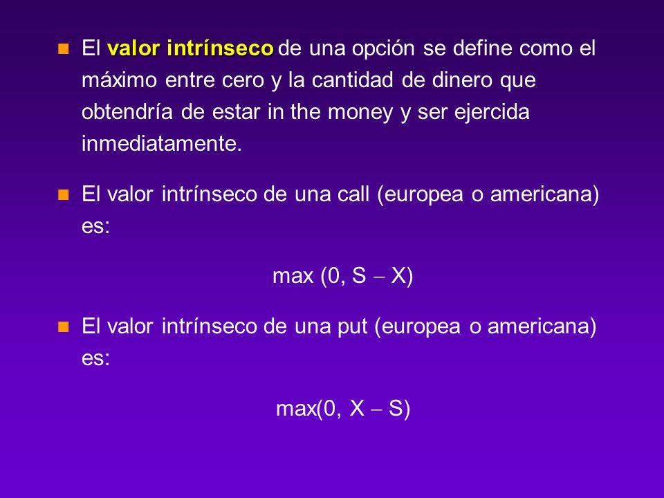 El valor intrínseco de una opción se define como el máximo entre cero y la cantidad de dinero que obtendría de estar in the money y ser ejercida inmediatamente.
