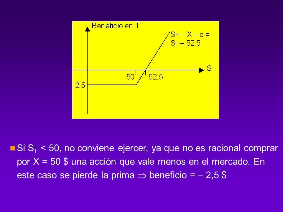 Si ST < 50, no conviene ejercer, ya que no es racional comprar por X = 50 $ una acción que vale menos en el mercado.