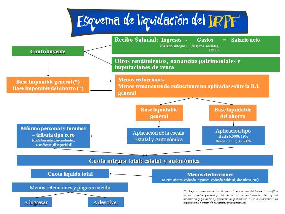 Cuota integra total: estatal y autonómica