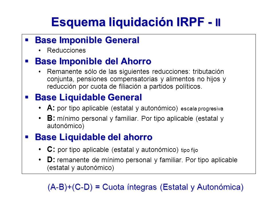 Esquema liquidación IRPF - II