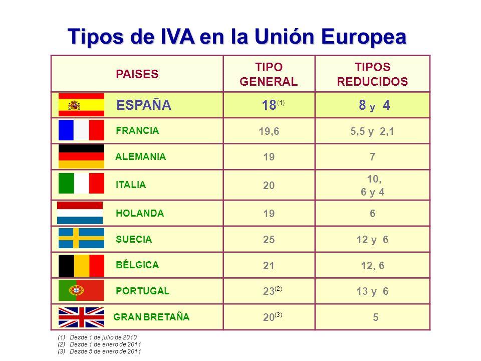 Tipos de IVA en la Unión Europea