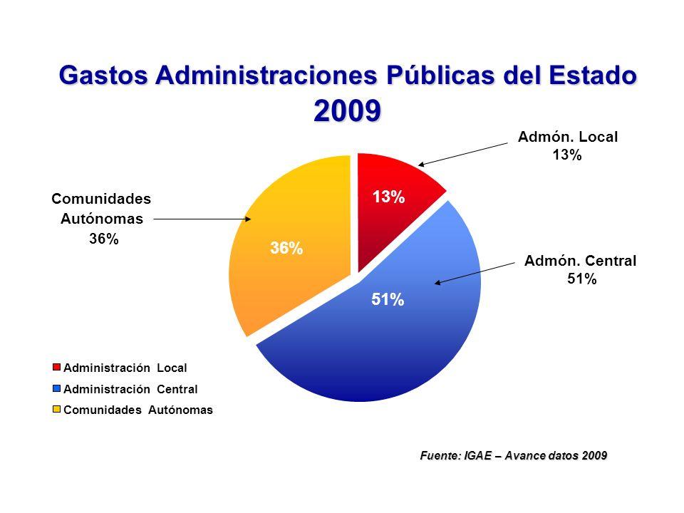 Gastos Administraciones Públicas del Estado 2009