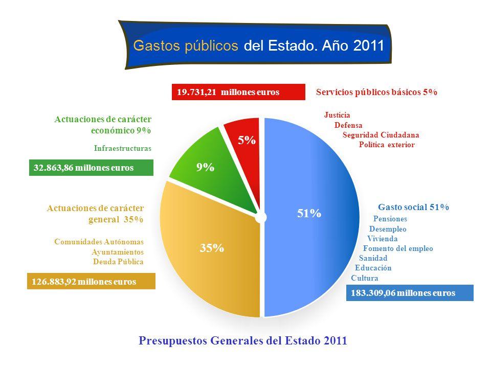 Gastos públicos del Estado. Año 2011