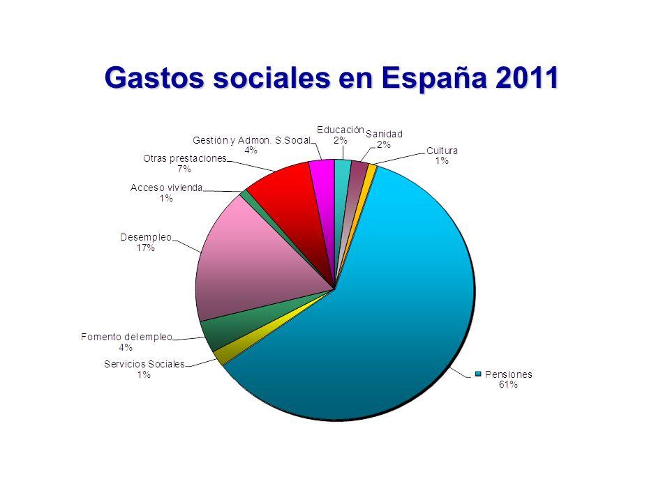 Gastos sociales en España 2011