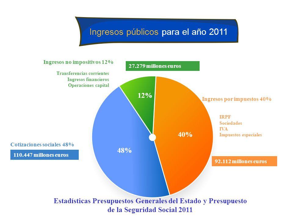 Ingresos públicos para el año 2011