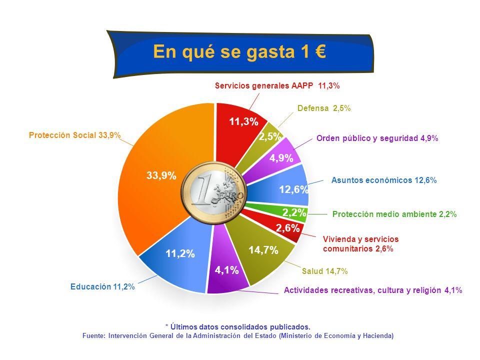 En qué se gasta 1 € 11,3% 4,9% 33,9% 12,6% 2,2% 2,6% 14,7% 11,2% 4,1%