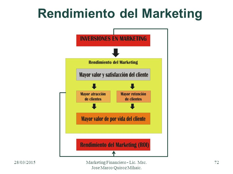 Rendimiento del Marketing