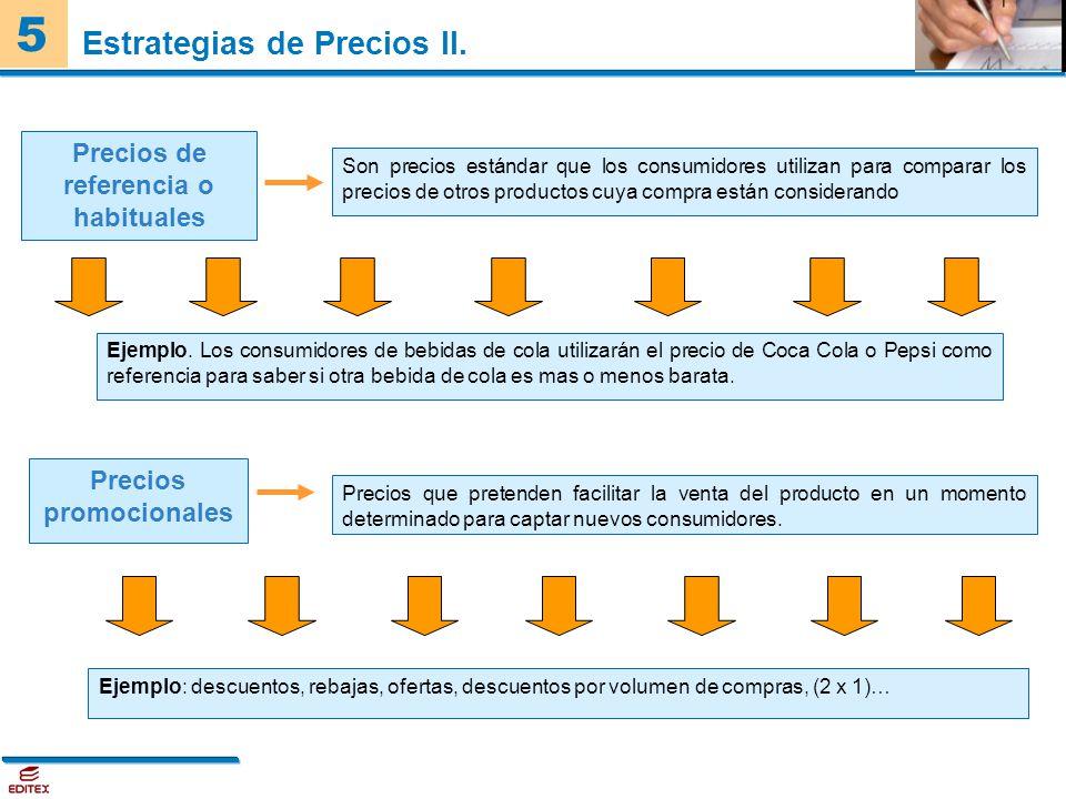 Estrategias de Precios II.
