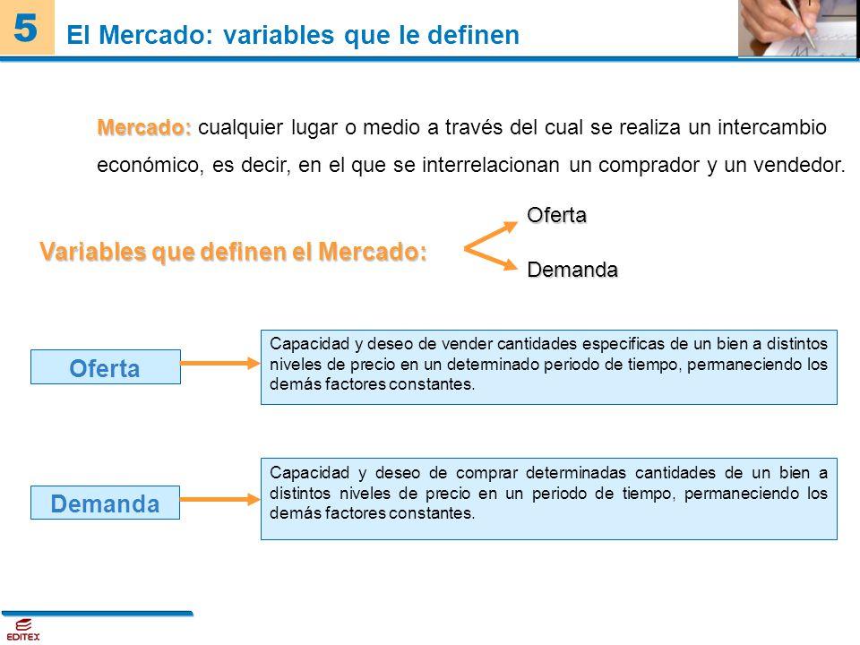 El Mercado: variables que le definen