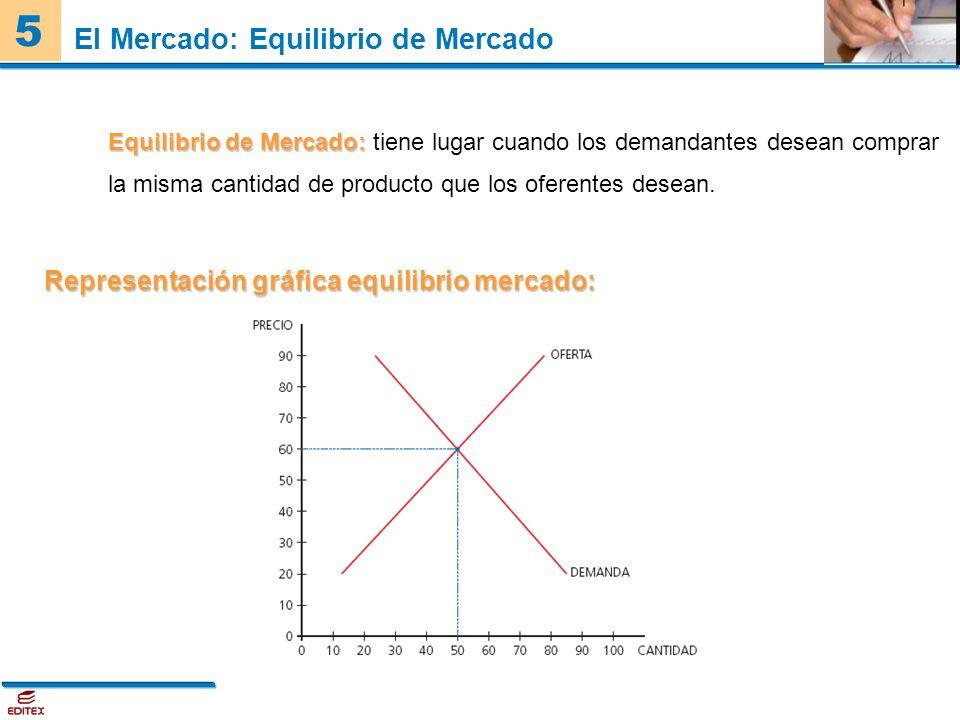 El Mercado: Equilibrio de Mercado