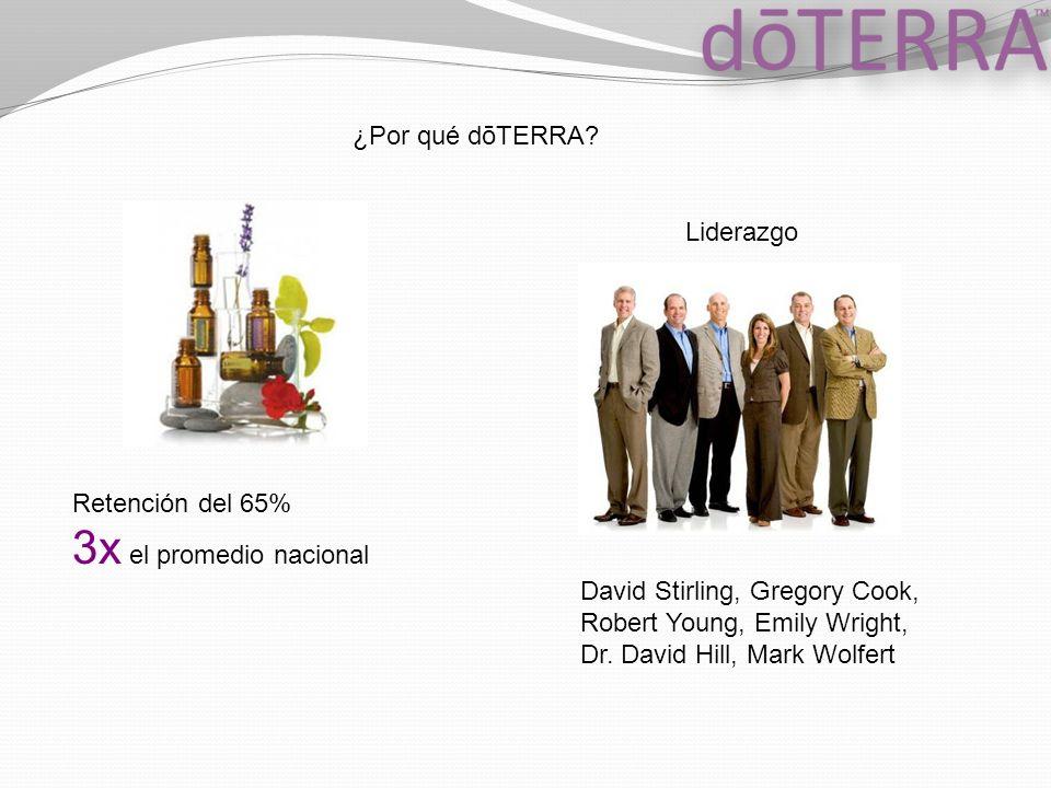 3x el promedio nacional ¿Por qué dōTERRA Liderazgo Retención del 65%
