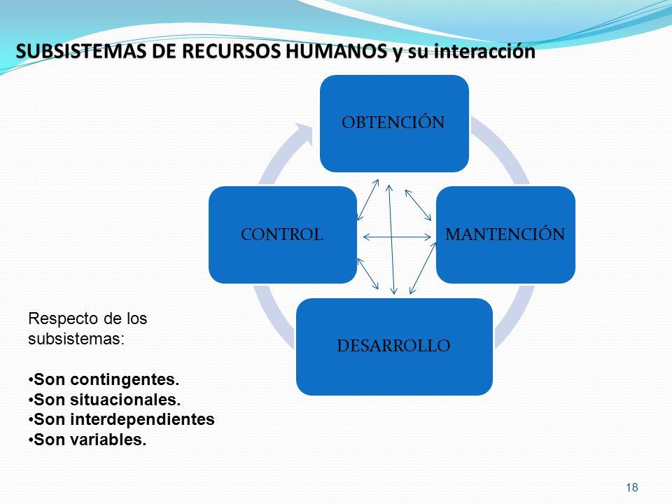 SUBSISTEMAS DE RECURSOS HUMANOS y su interacción
