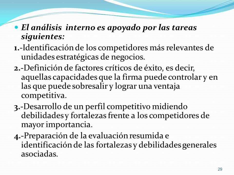 El análisis interno es apoyado por las tareas siguientes: