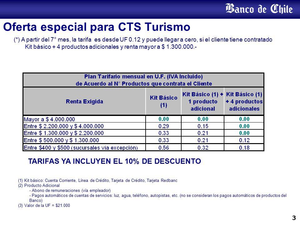 Crédito de Consumo 15% de Descuento en Tasa de Interés para todos los montos y todos los plazos (*)