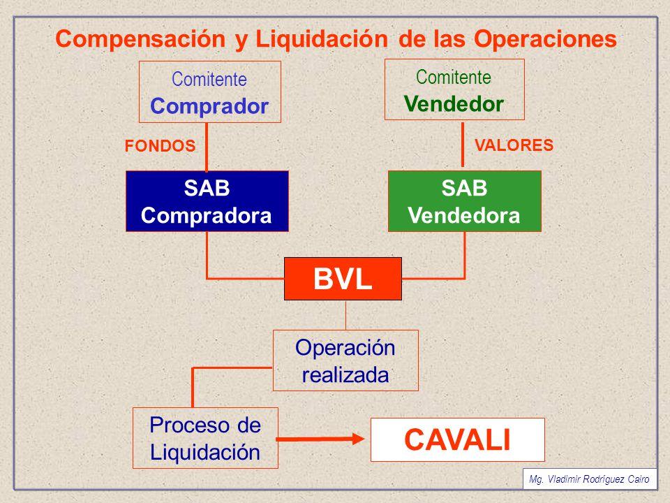 Compensación y Liquidación de las Operaciones