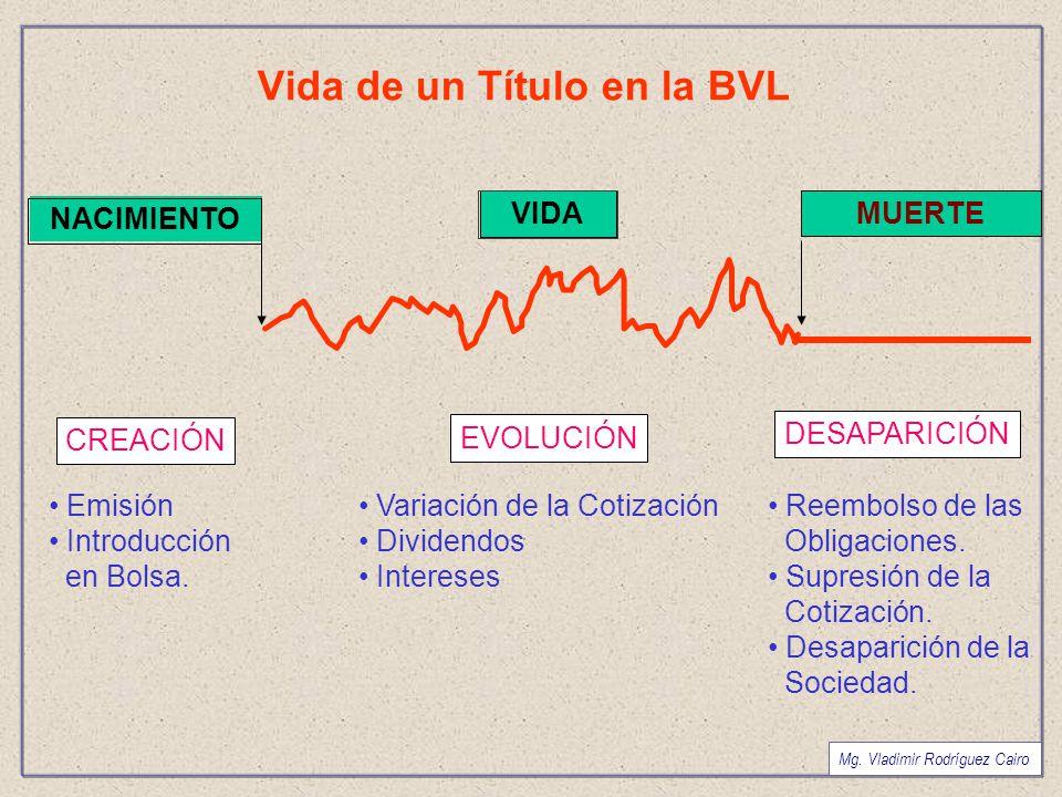 Vida de un Título en la BVL