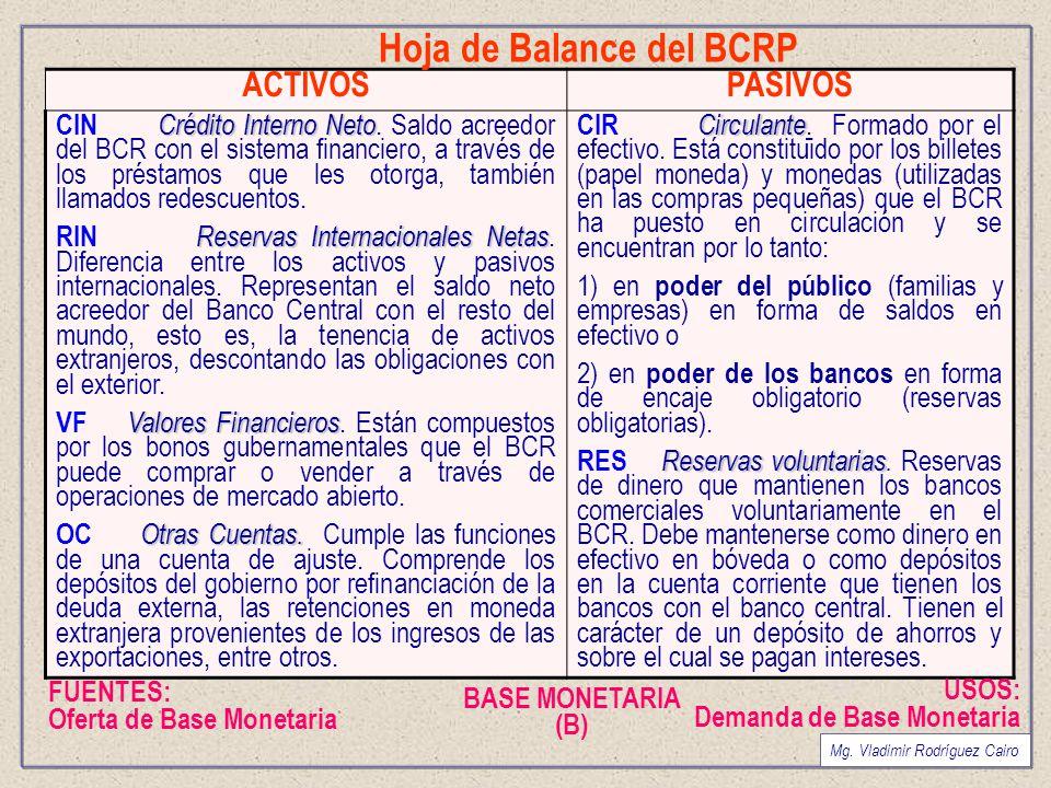 Hoja de Balance del BCRP