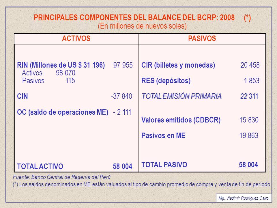 PRINCIPALES COMPONENTES DEL BALANCE DEL BCRP: 2008 (*)