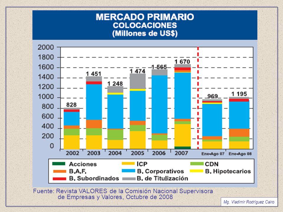 Fuente: Revista VALORES de la Comisión Nacional Supervisora