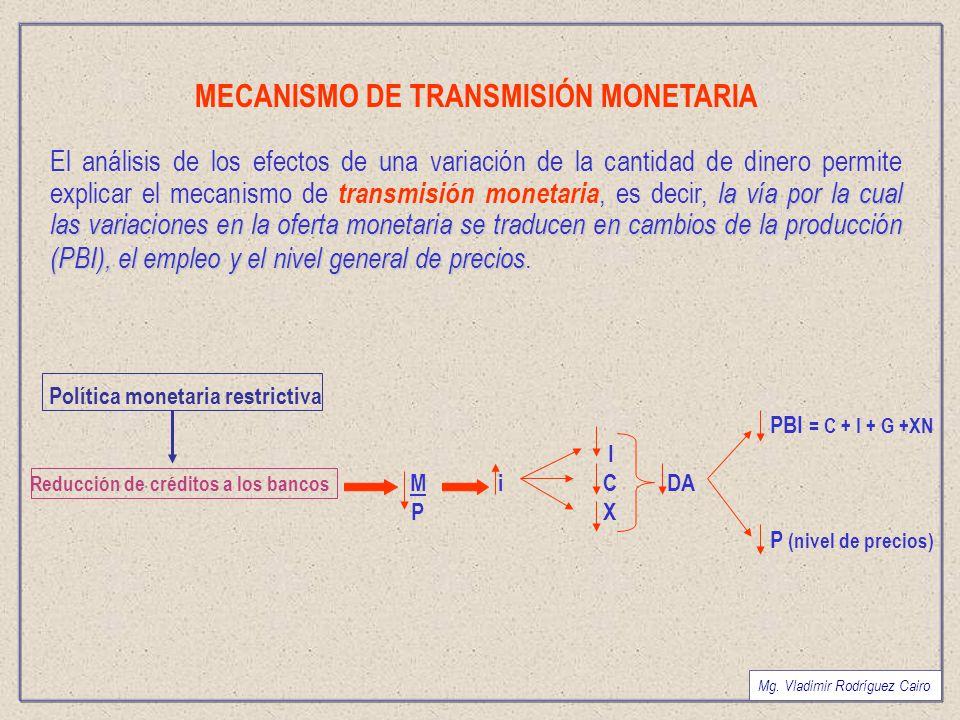 MECANISMO DE TRANSMISIÓN MONETARIA