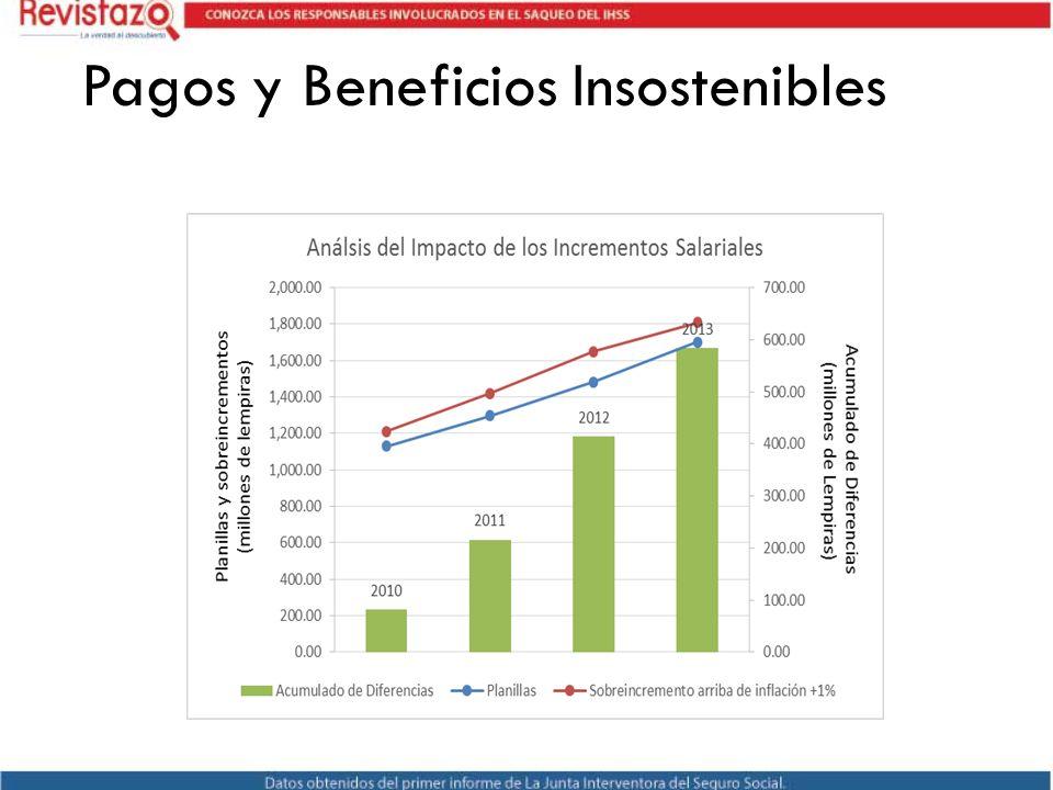 Pagos y Beneficios Insostenibles