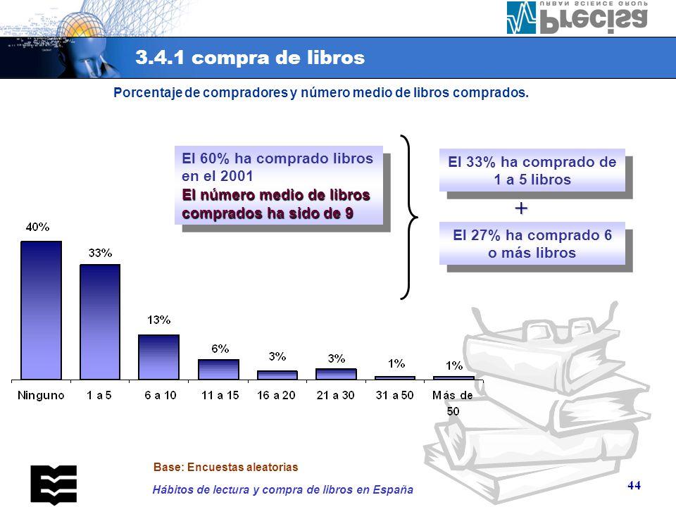 Porcentaje de compradores y número medio de libros comprados.