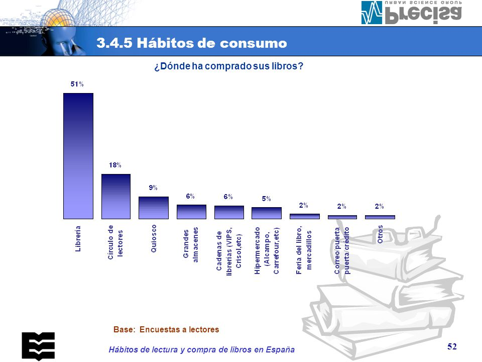 3.4.5 Hábitos de consumo CLUBS DEL LIBRO 18% LIBRERÍA 53% QUIOSCO 8%