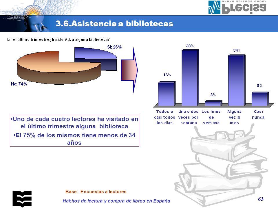 3.6.Asistencia a bibliotecas