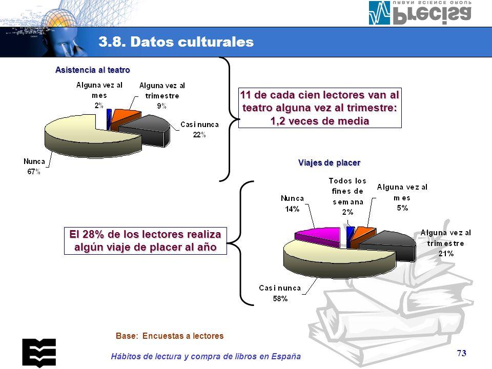 3.8. Datos culturales Práctica del deporte. El 56% de los lectores practica deporte. El 46% lo hace semanalmente.