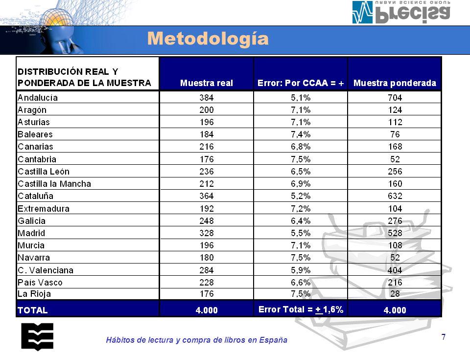 Metodología Error muestral (e=2  (p*q/n))