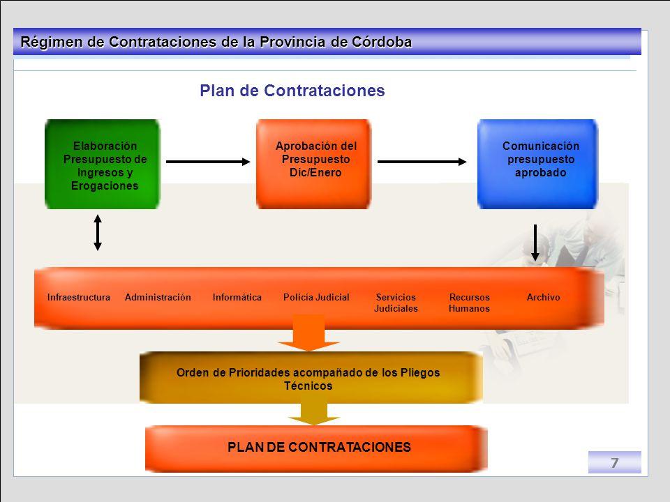 Plan de Contrataciones