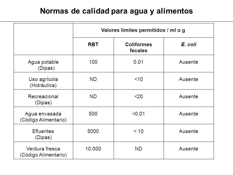 Valores límites permitidos / ml o g