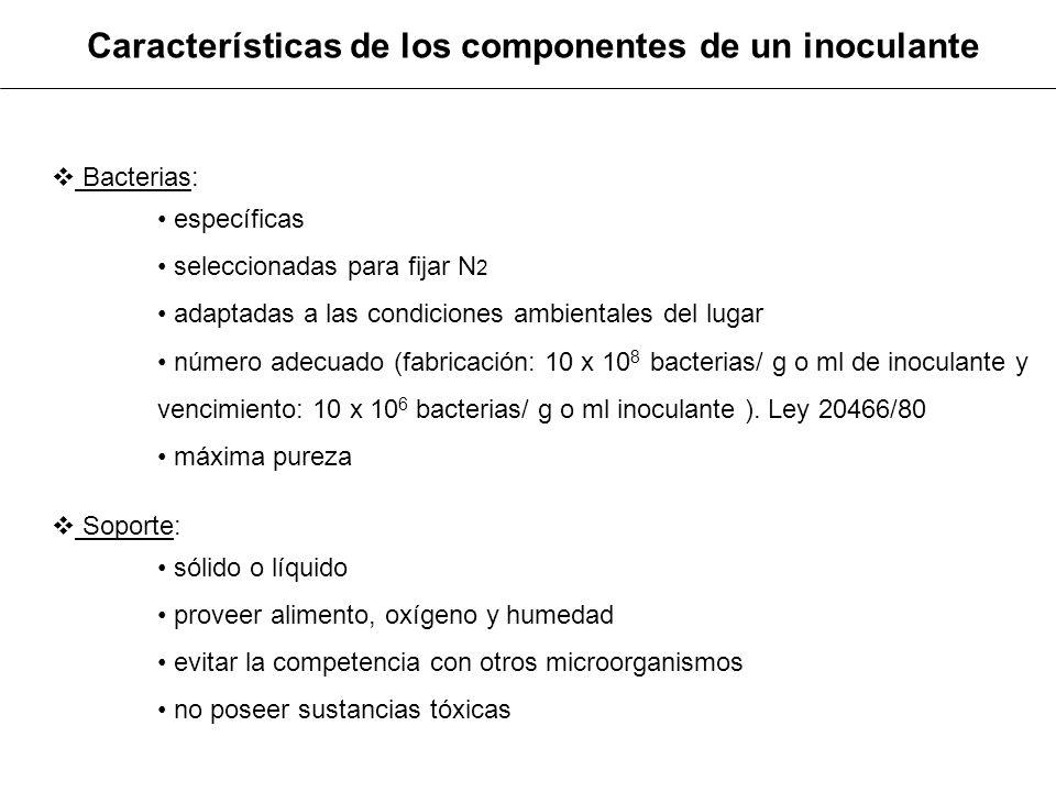Características de los componentes de un inoculante