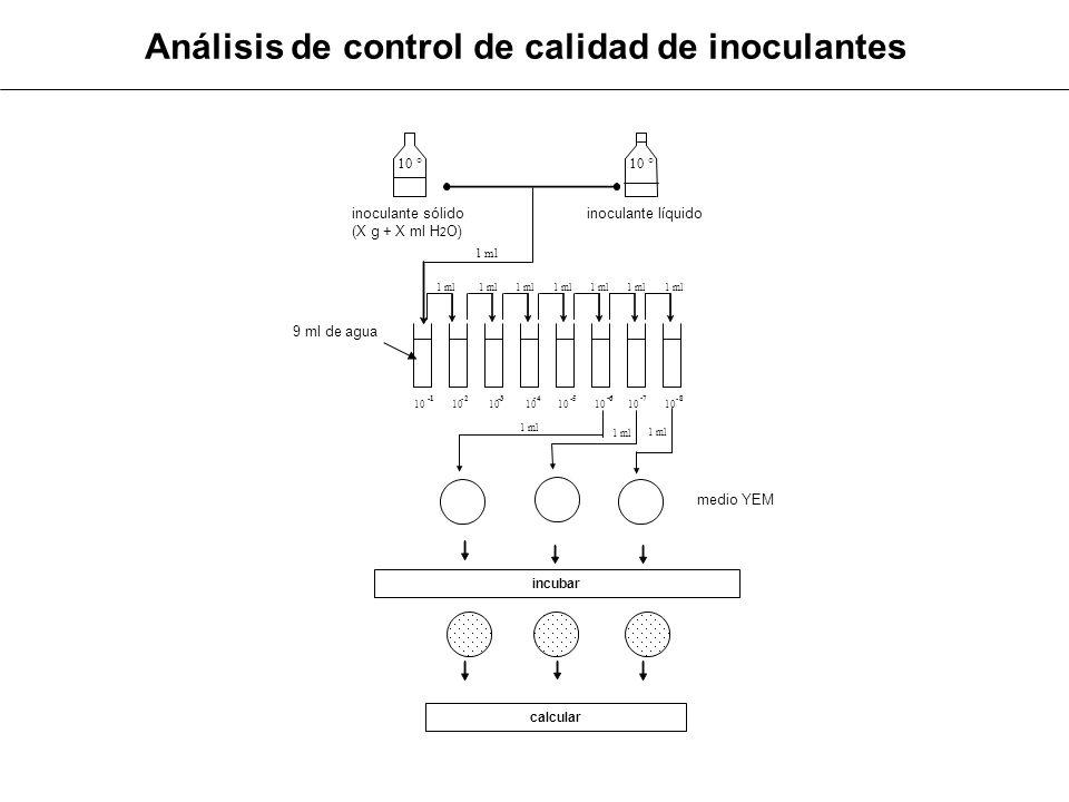 Análisis de control de calidad de inoculantes