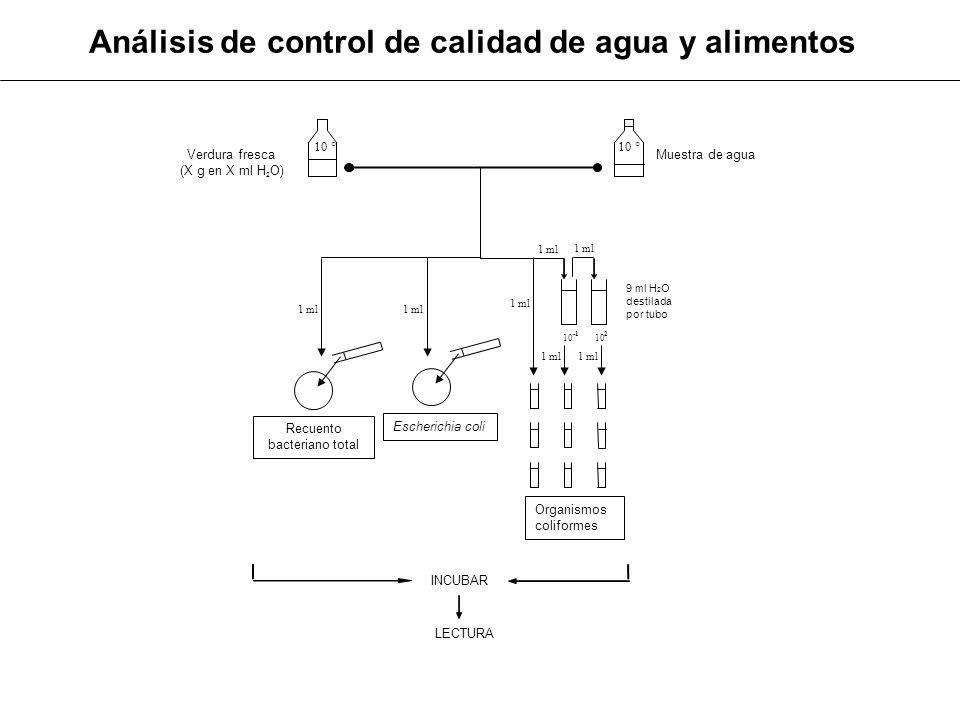 Análisis de control de calidad de agua y alimentos