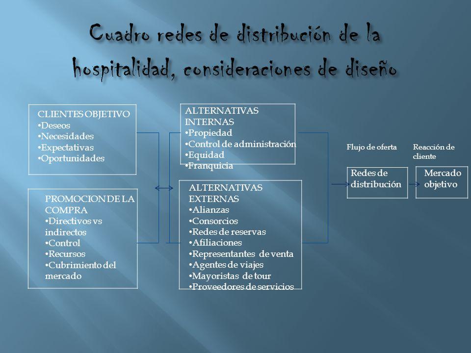 Cuadro redes de distribución de la hospitalidad, consideraciones de diseño